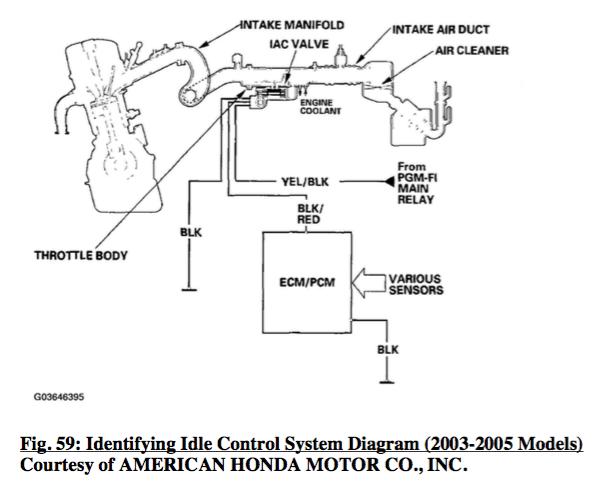 2003 honda crv starter wiring diagram power wheels 2005 accord 4cyl revving idle when warm motor vehicle control system
