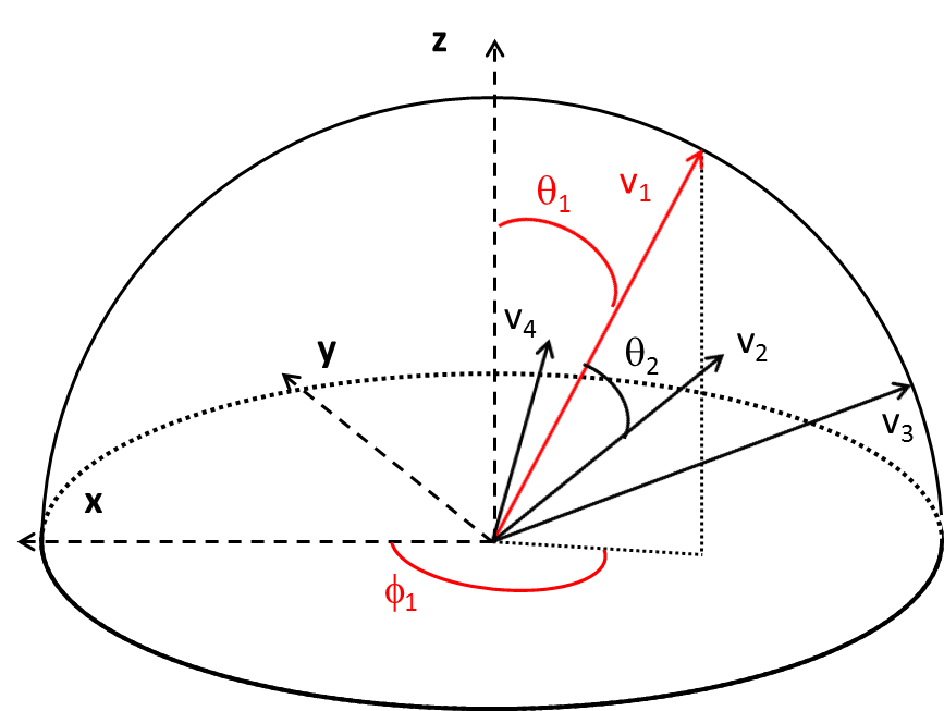 Closed-form solution to 3D vector rotation problem