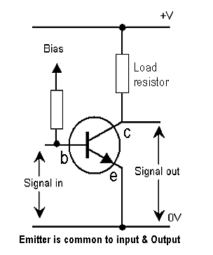What is the collector-emitter resistance of NPN Transistor