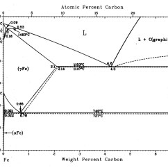 Iron Carbon Phase Diagram Explained Pmi Project Condensed Matter How Is Spring Steel So Hard Physics