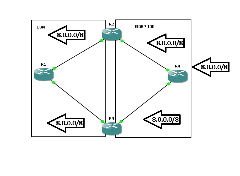 Redistribution from OSPF into EIGRP and vice-versa issues