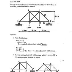 Truss Style Diagram Massey Ferguson 35x Wiring Structural Engineering Finding Real Force In Trusses