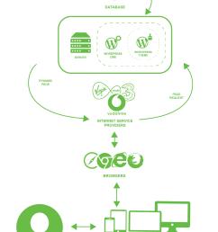 system overview diagram for wordpress website  [ 1240 x 1754 Pixel ]