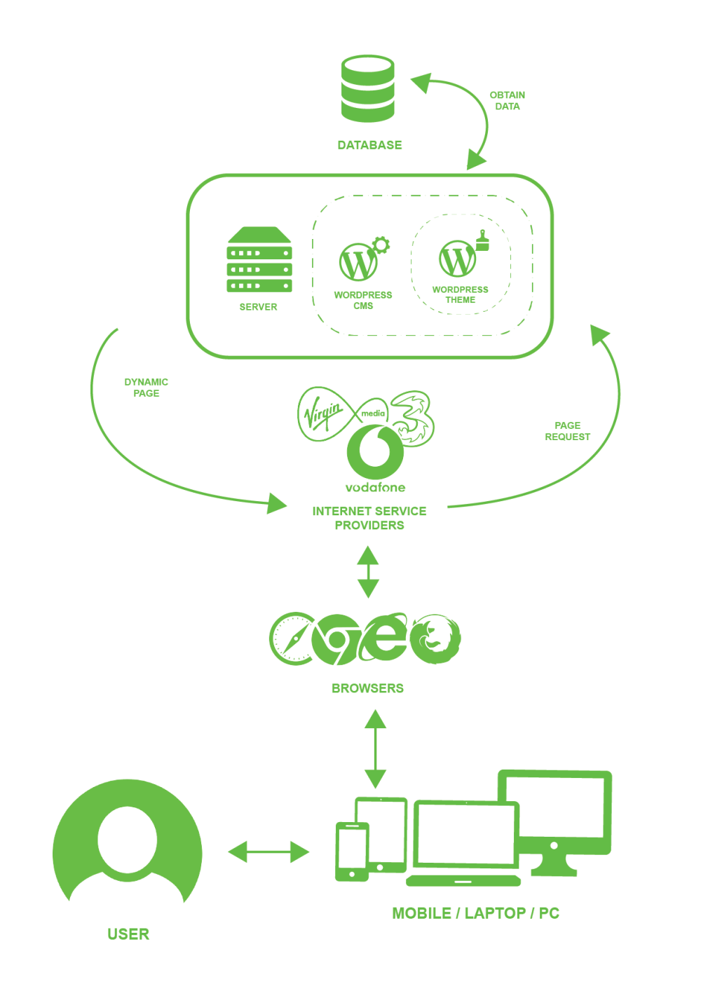 medium resolution of system overview diagram for wordpress website