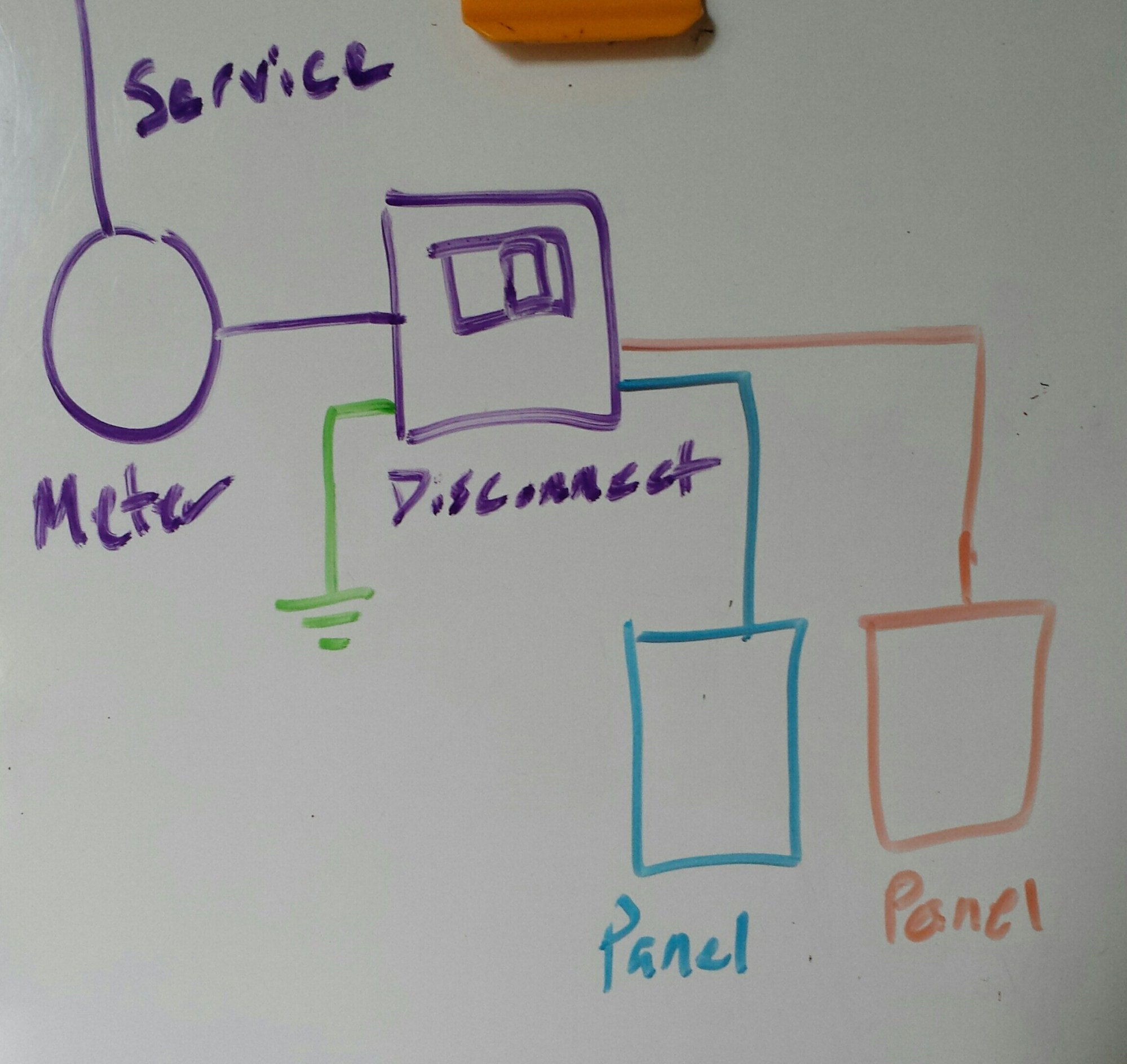 hight resolution of service disconnect