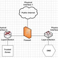 Dmz Network Diagram With 3 Map Sensor Webserver What Is The Best Practice For Placing Database Servers Enter Image Description Here