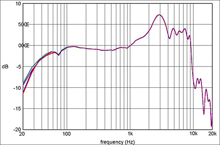 what is a frequency diagram wiring for trailer plug acoustics do low sounds really carry longer distances headphones response