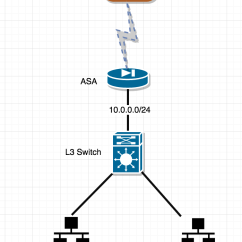 Site To Vpn Network Diagram Alpine Type R 12 Wiring Cisco Multiple Subnet Route Over Tunnel