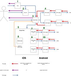 here is my ui navigation diagram ui navigation diagram [ 1043 x 1061 Pixel ]