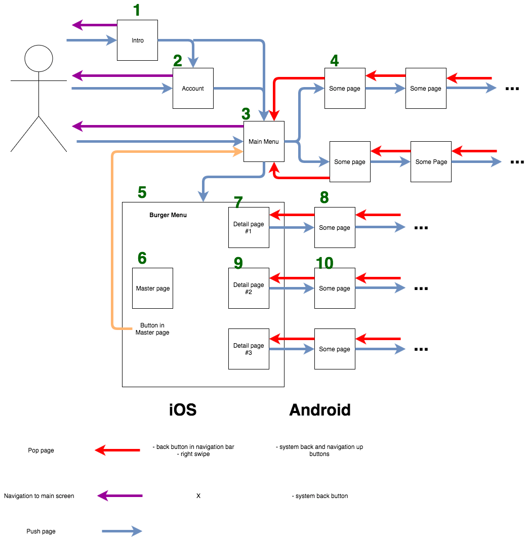 hight resolution of here is my ui navigation diagram ui navigation diagram