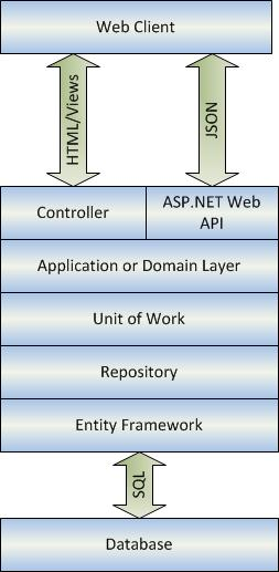entity framework diagram subwoofer wiring home theater - application architecture mvc4 ef5 stack overflow