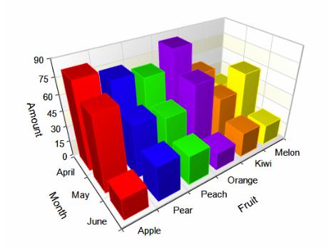 gnuplot 3d bar graph