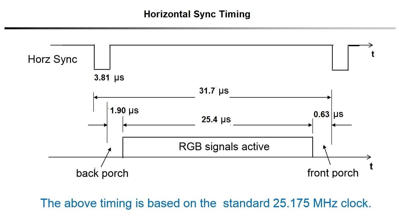 hight resolution of vga timing