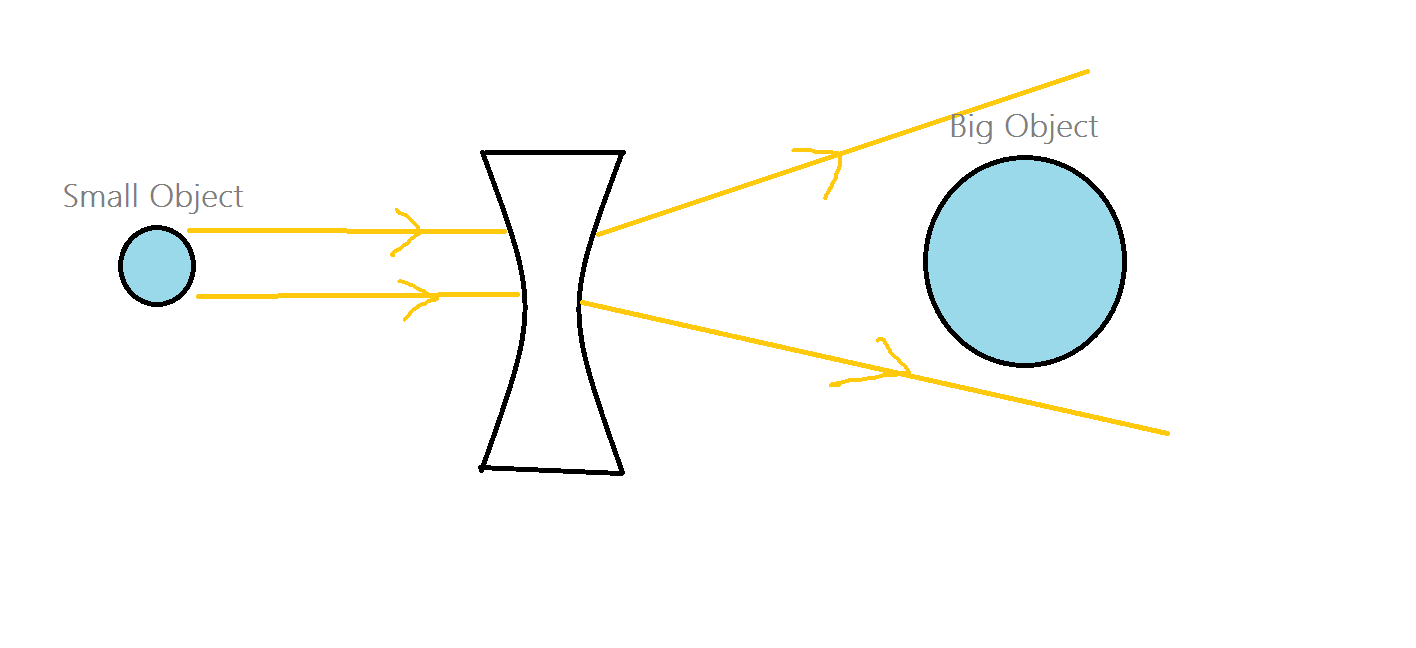 hight resolution of my thinking enter image description here optics visible light refraction lenses