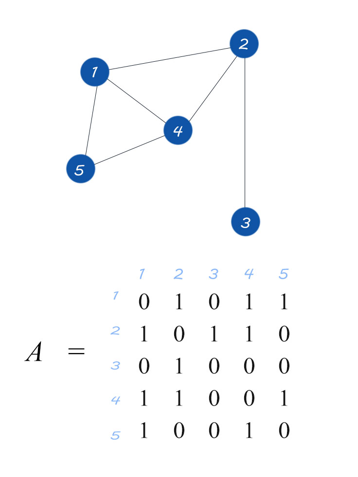 Finding path-lengths by the power of Adjacency matrix of