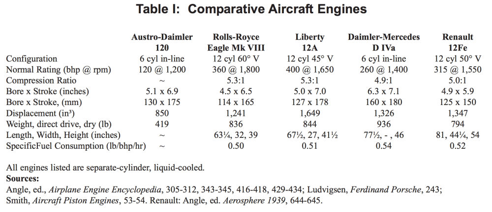 medium resolution of comparison table of ww i aircraft engines