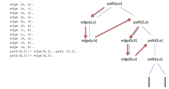 How to determine if prolog query will give an answer or