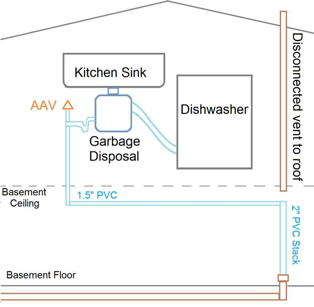 medium resolution of aav leak plumbing diagram rev2