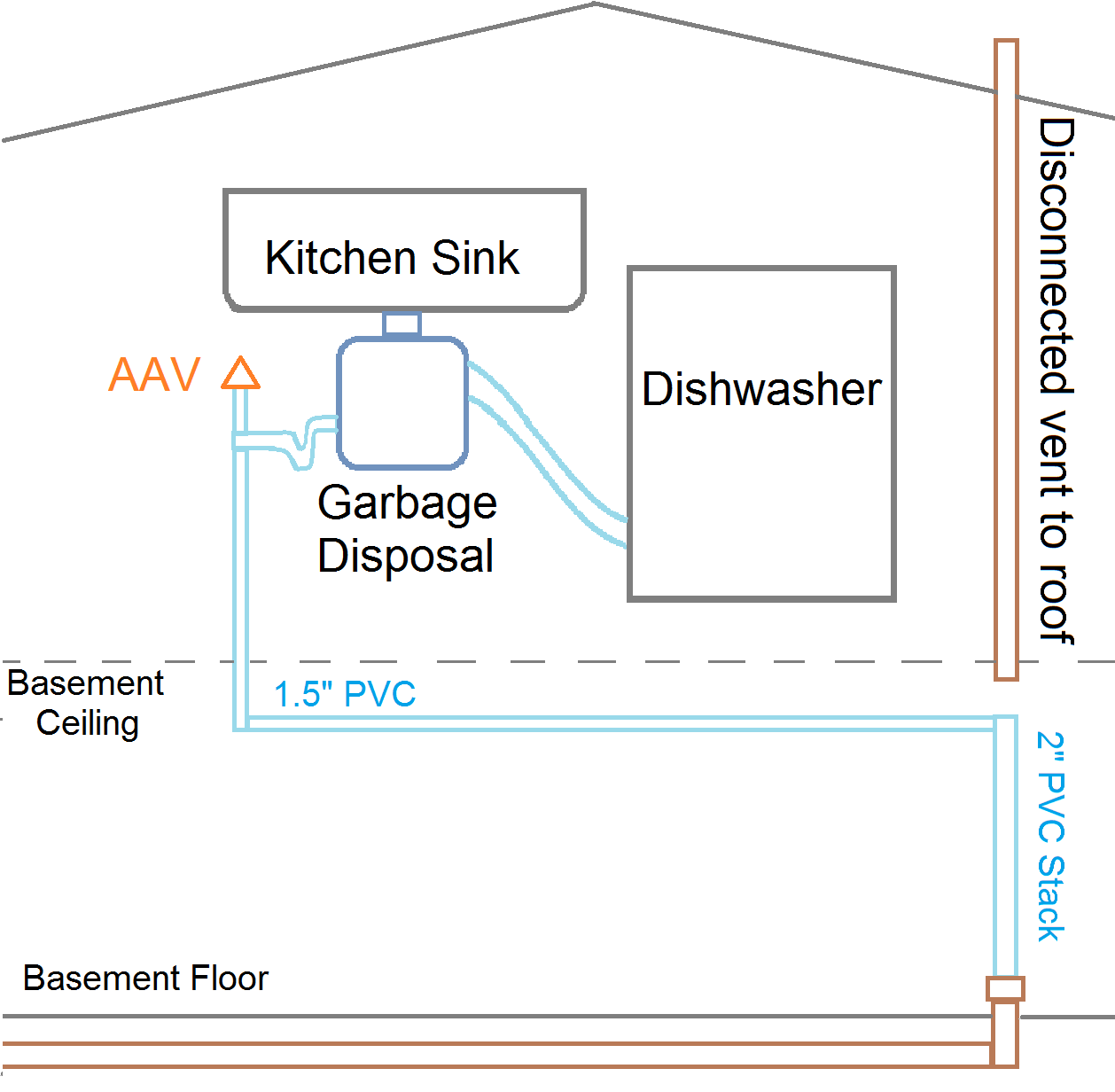 hight resolution of aav leak plumbing diagram rev2