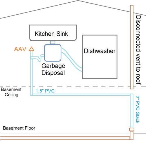 small resolution of aav leak plumbing diagram rev2