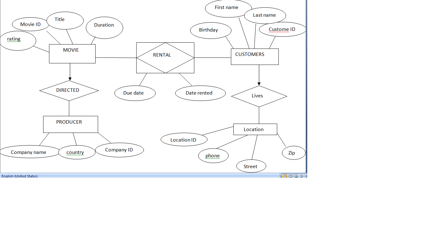 er diagram movie list dna double helix the work flows and how to design an model or stack overflow rental system