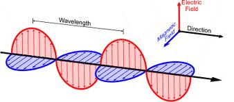 On the shape of magnetic and electric fields in an ...