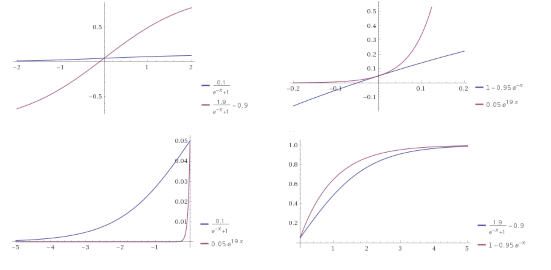 a modified version of sigmoid activation function