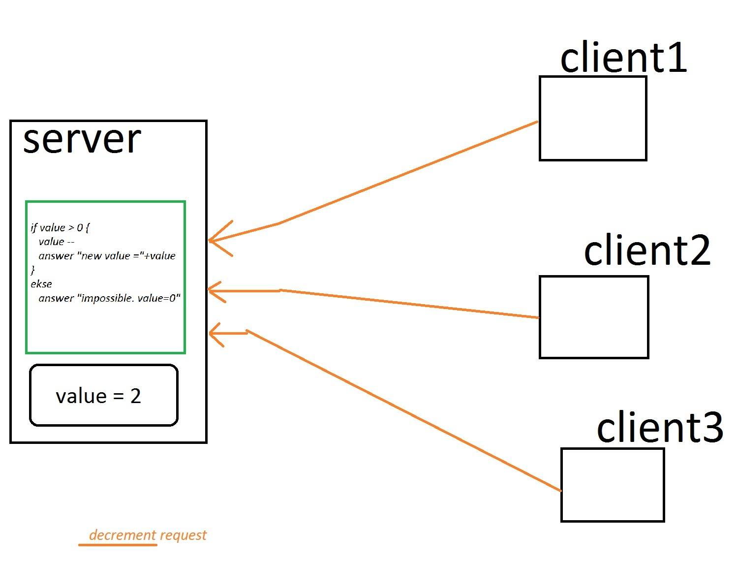 Java Model Client Server Architecture With Lock On