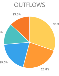 Pie chart also mobile how to make  more intuitive user experience rh uxackexchange