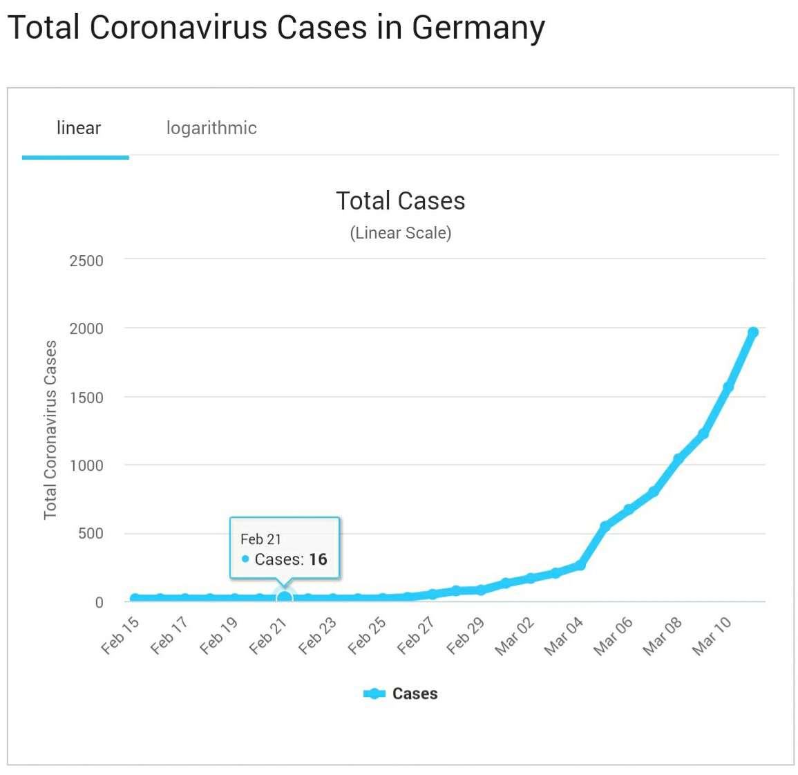 Covid-19 virus day by day chart? - Travel Stack Exchange