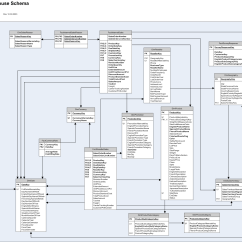 Data Warehouse Architecture Diagram With Explanation Betta Fish Anatomy Database How And When Dimensions Are Filled In A