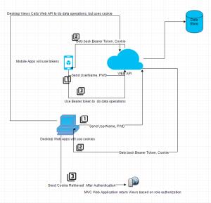 asp mvc  AngularJS SPA with WebAPI and MVC