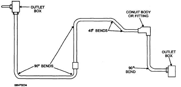 electrical pull box conduit separation