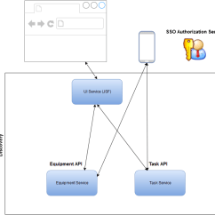 Jsf Architecture Diagram 2008 Nissan 350z Radio Wiring Configuring A Microservice Landscape Should The View Be Monolithic Or Attached To Core Services