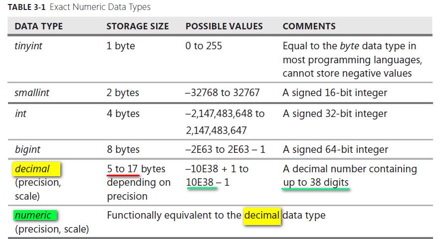 Exact Numeric Data Types