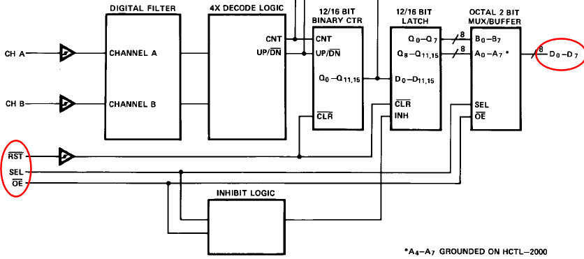 Interfacing HEDS 9700 Optical Encoder With AVR