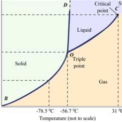Co2 Pressure Temperature Phase Diagram Arduino Lcd Wiring At What Becomes Solid Normal Enter Image Description Here