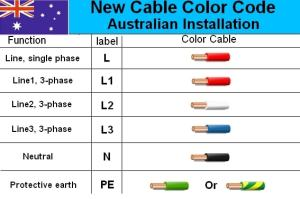 Australian 3Phase Colour Code Standard  Electrical Engineering Stack Exchange