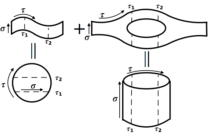 Help with drawing tikz diagrams of worldsheet topologies