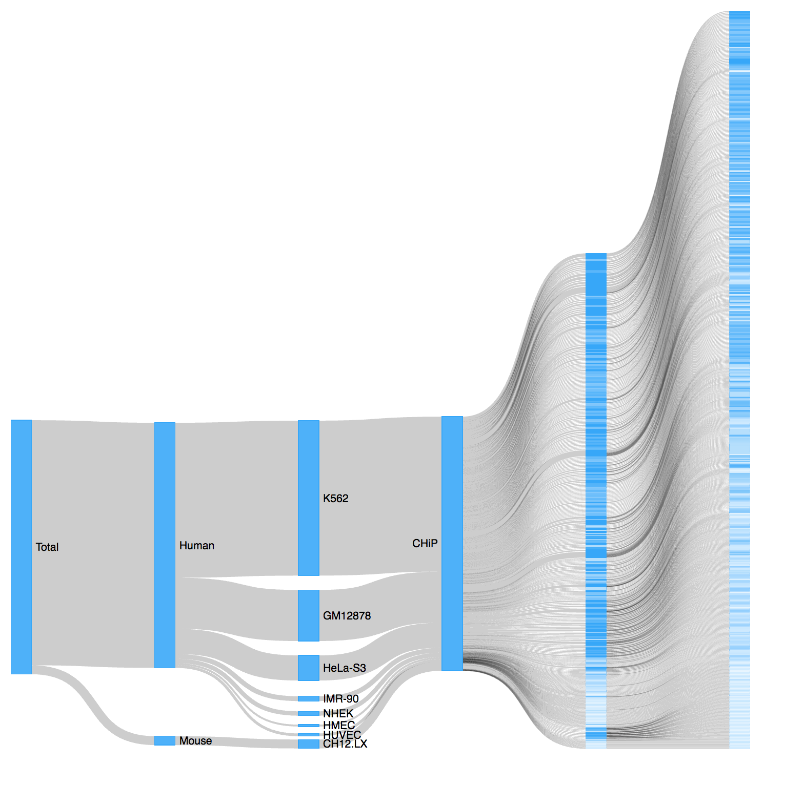 hight resolution of d3 sankey diagram from csv rendering incorrectly
