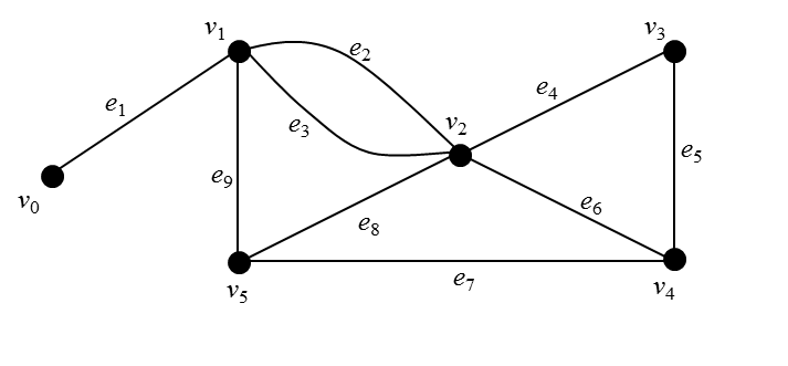 Does this graph have Hamiltonian path and/or Eulerian
