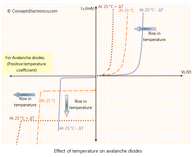 Why Does Temperature Modify The Characteristics Of A Diode