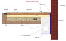 French Drain Autocad Details - Year of Clean Water