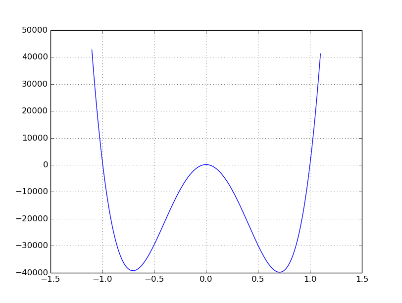 Python's sympy solver returning bad roots on 4th degree