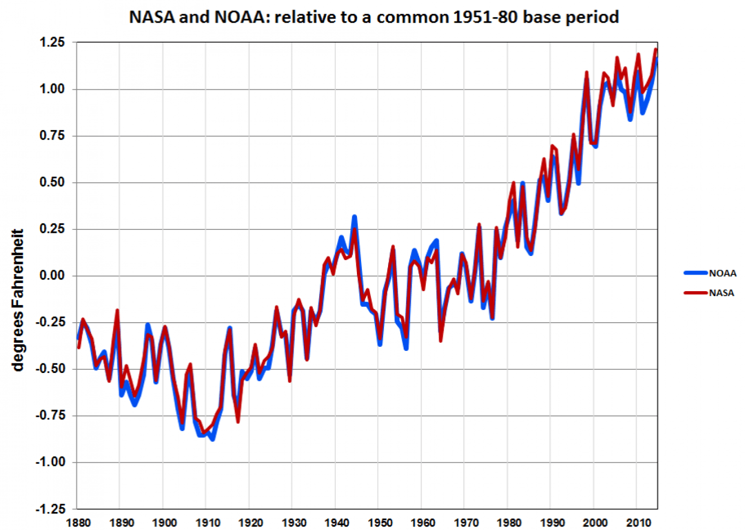 Is S Record Average Temperature Evidence That We Are