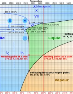 Phase diagram also water what are the physical properties of exotic ice chemistry rh chemistryackexchange