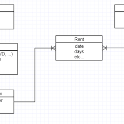 Er Diagram Movie List Pac Sni 8 Wiring Renting A Entity Stack Overflow Enter Image Description Here
