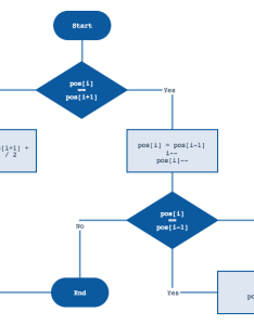 Flow chart also  what   the best way to manage list item sort order with drag rh softwareengineeringackexchange