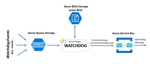 small resolution of as you can see the watchdog is based on the azure service bus schedule cancelscheduled messages there is no something like retriggerscheduledmessage