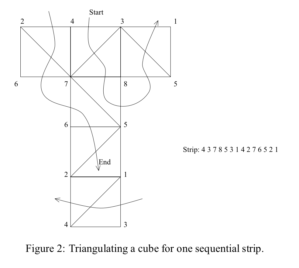 hight resolution of triangle strip diagram